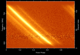 Dispersion of the Pulsar's Pulse
