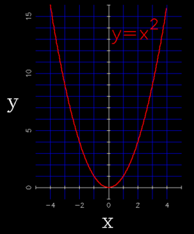 basic parabola