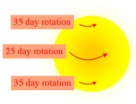 differentialrotation2.jpg